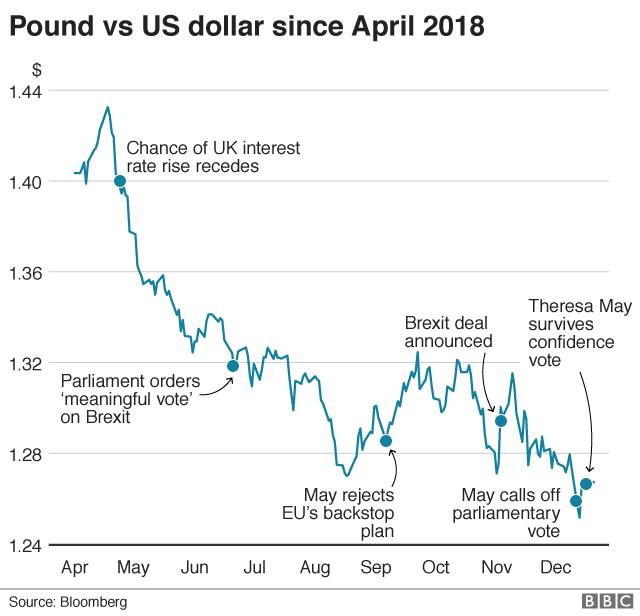 pound v dollar chart