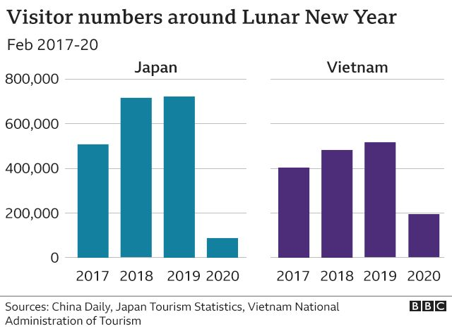 A graph showing visitor numbers around Lunar New Year