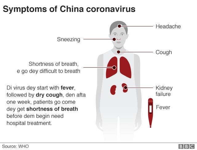 what are the symptoms of the coronavirus china