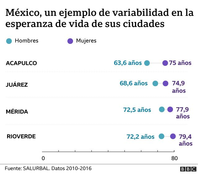 Comparative graph of life expectancy in cities of Mexico