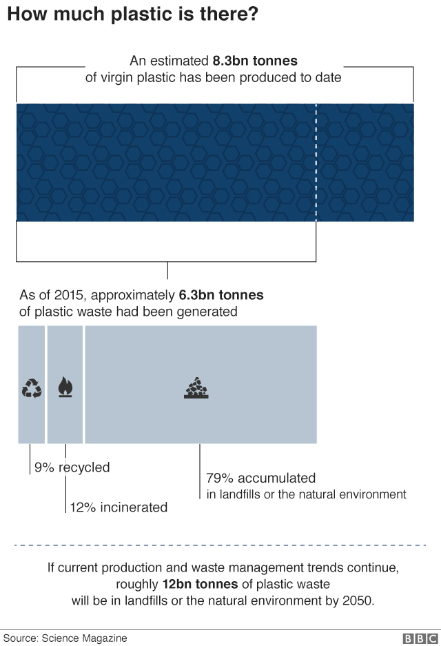 Infographic showing how much plastic there is in the world