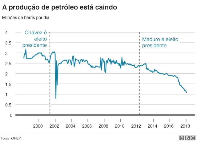 Produção de petróleo na Venezuela