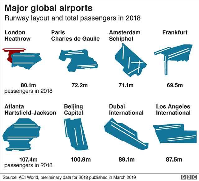 Heathrow comparison with major global airports