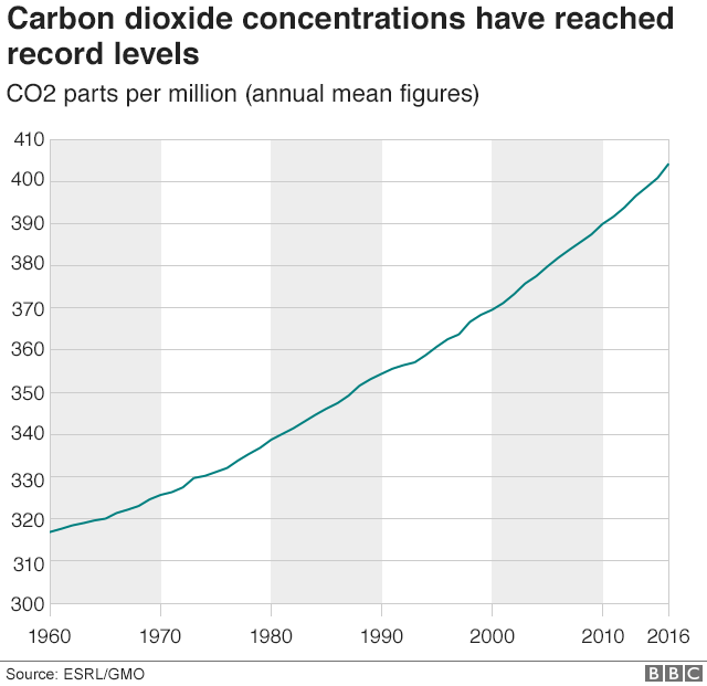 Chart showing carbon dioxide concentrations have reached record levels