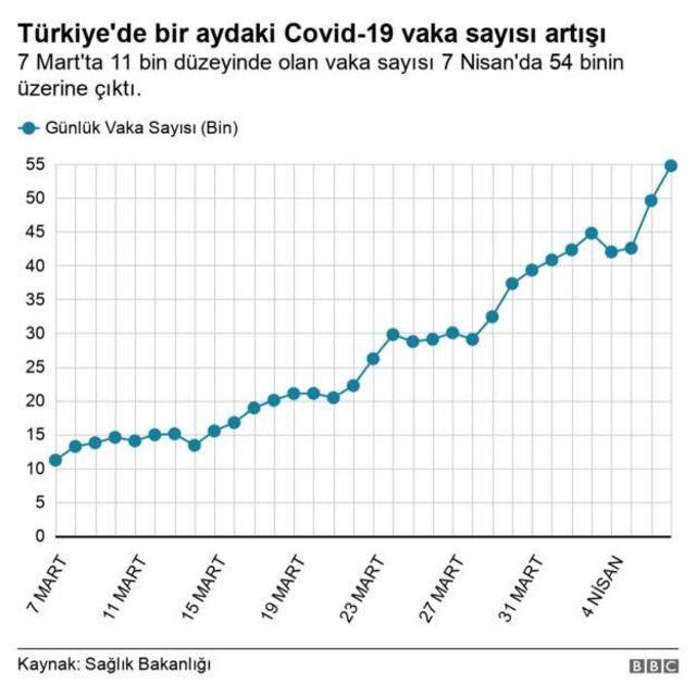 Türkiye'dfe koronavirüs vaka sayısı