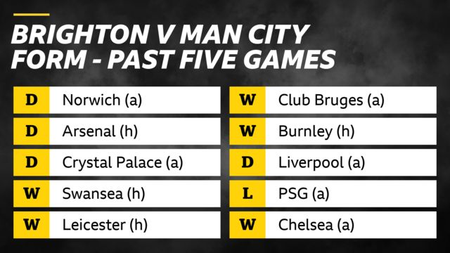 Brighton v Man City form in past five games: Brighton - draws v Norwich, Arsenal, Crystal Palace, wins v Swansea and Leicester. Man City - wins v Club Bruges and Burnley, draw v Liverpool, loss v PSG, win v Chelsea