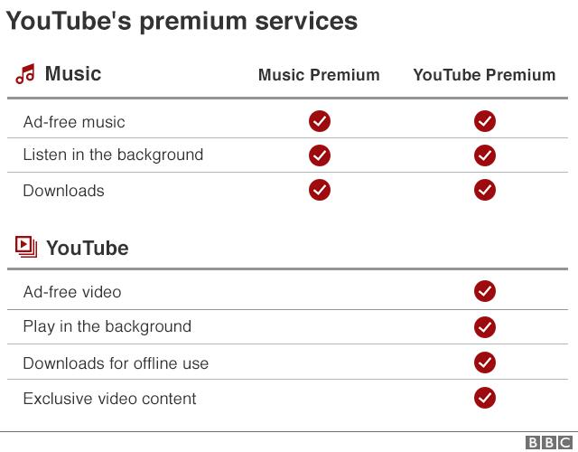 YouTube's premium services compared