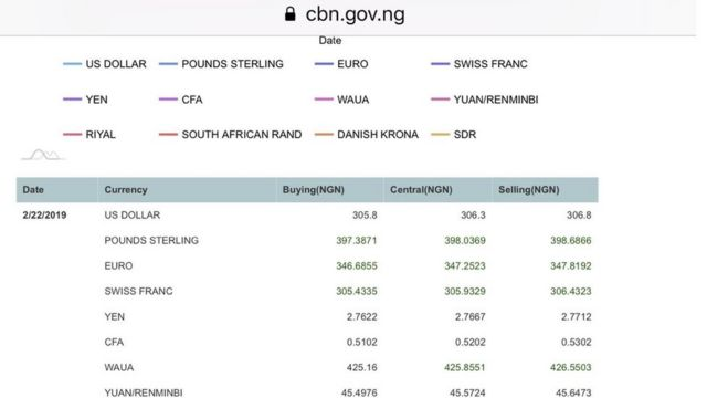 CBN site wey dey show di exchange rate