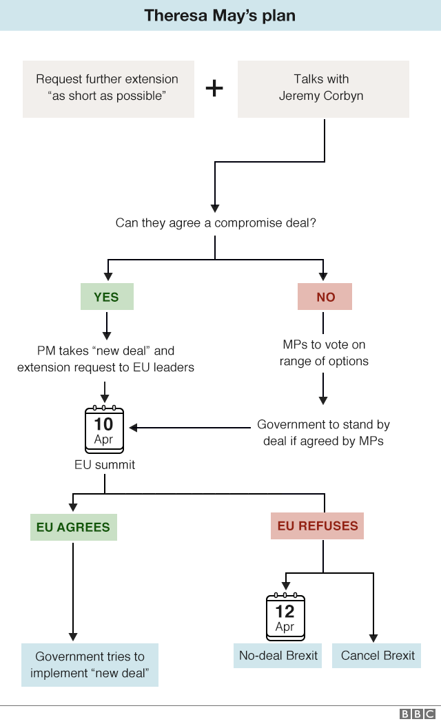 Flowchart on next steps