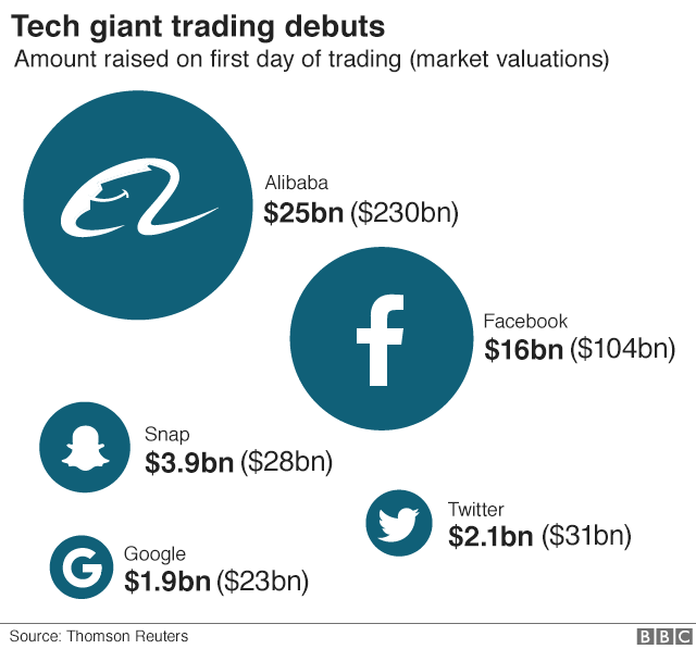 Chart on tech giant trading debuts