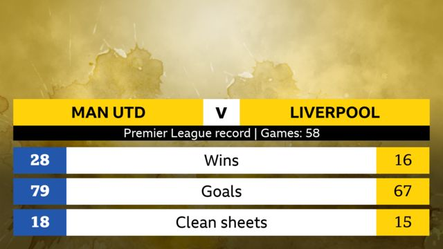 Premier League record, 58 games. Man Utd; 28 wins, 79 goals, 18 clean sheets. Liverpool; 16 wins, 67 goals, 15 clean sheets