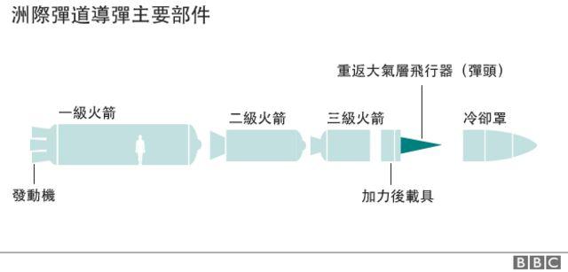洲際彈道導彈主要部件