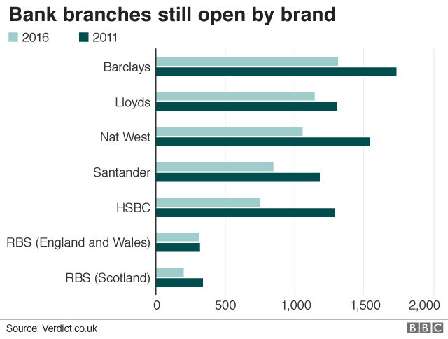 Bank branches still open by brand chart