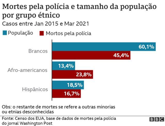 Gráfico mostra mortes pela polícia por grupo étnico