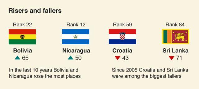 過去10年で向上が著しかったのがボリビアとニカラグワ、後退が目立ったのはクロアチアとスリランカ