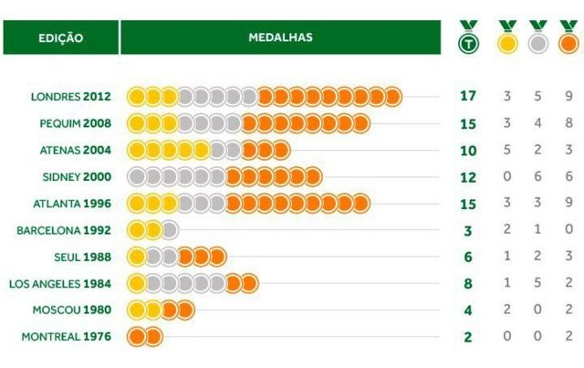 medalhas do Brasil