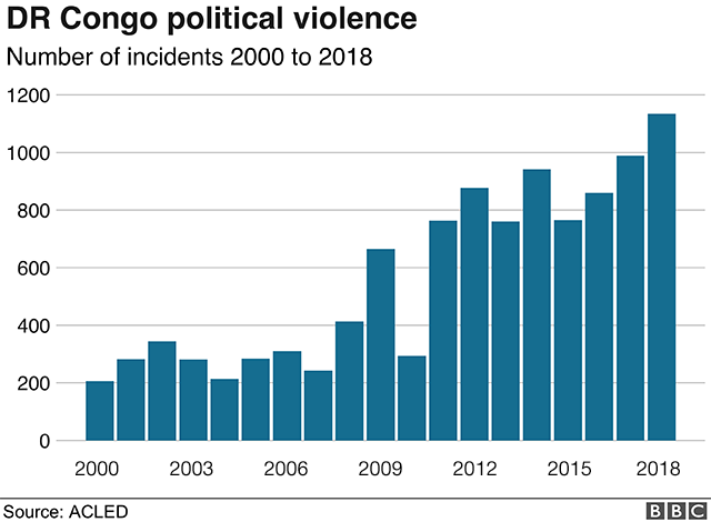 Graph showing political violence in DR Congo over last 18 years