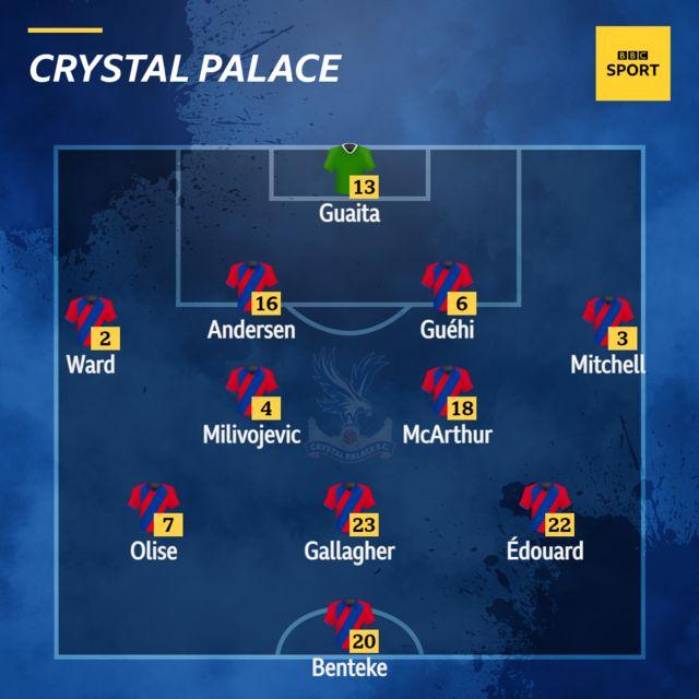 Crystal Palace XI v Newcastle