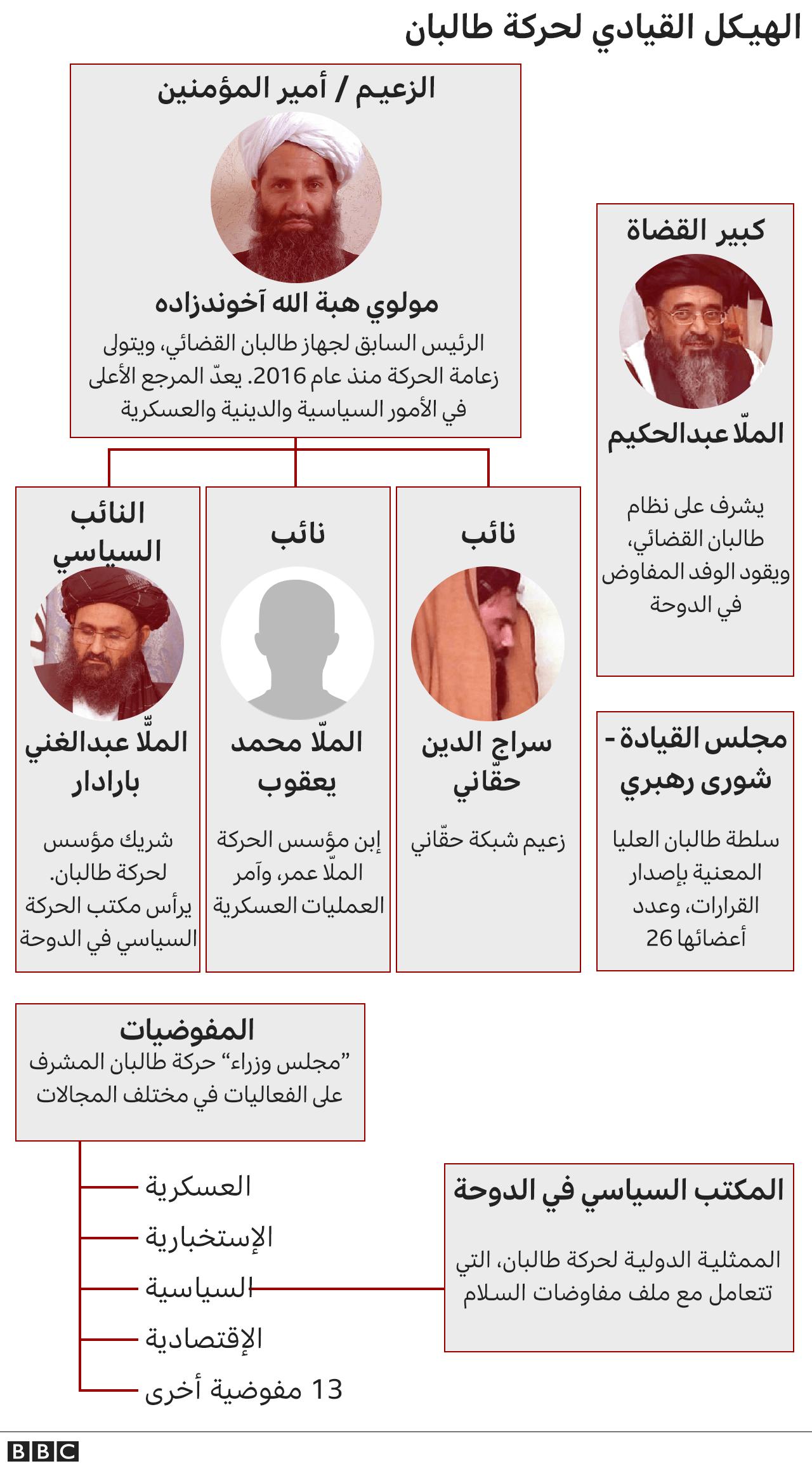 الهيكل القيادي لحركة طالبان