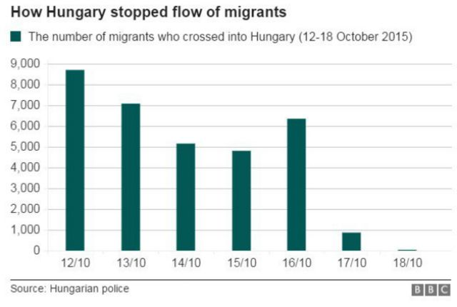 Bar graph showing the number of migrants who crossed into Hungary - 12-18 October 2015