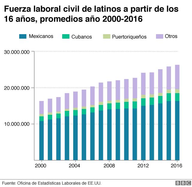 Fuerza laboral civil de latinos a partir de los 16 años, promedios 2000, 2016