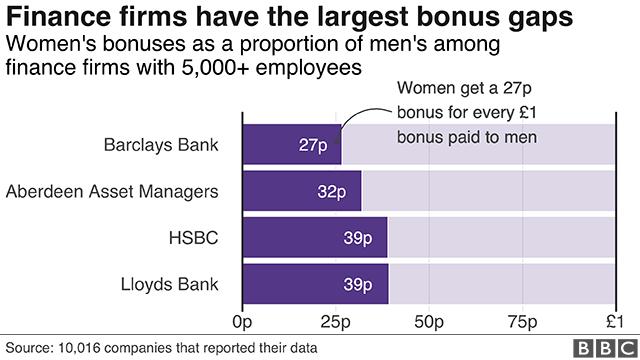 Bonus gaps in finance