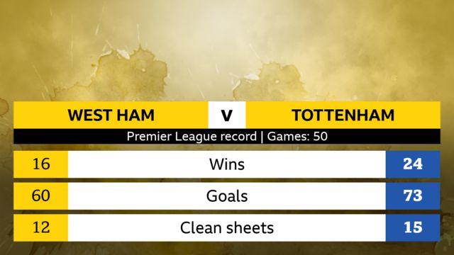 Premier League record, 50 games. West Ham; 16 wins, 60 goals, 12 clean sheets. Tottenham 24 wins, 73 goals, 15 clean sheets