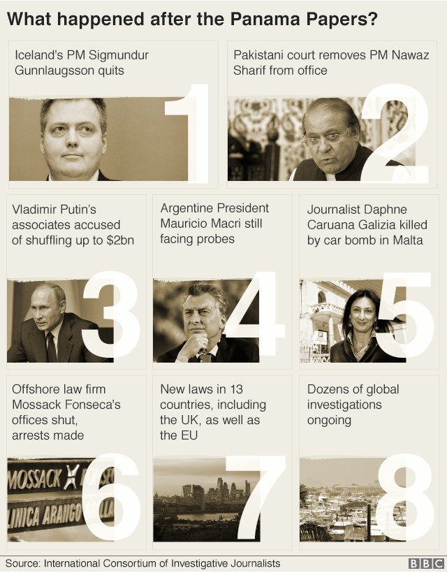 Graphic titled What happened after the Panama Papers? Iceland's PM Sigmundur Gunnlaugsson quits/ Pakistani court removes PM Nawaz Sharif from office/ Vladimir Putin's associates accused of shuffling up to $2bn/ Argentine President Mauricio Macri still facing probes/ Journalist Daphne Caruana Galizia killed by car bomb in Malta/ Offshore law firm Mossack Fonseca's offices shut, arrests made/ New laws in 13 countries including the UK as well as the EU/ Dozens of global investigations ongoing