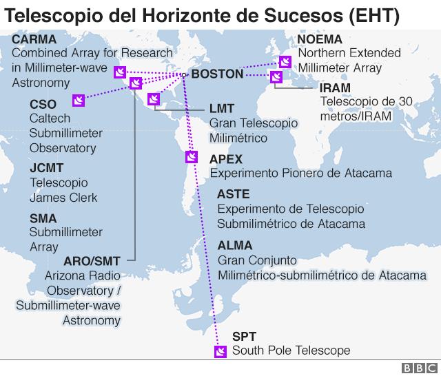 Telescopio de Horizonte de Sucesos (EHT)