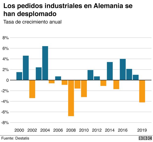 Gráfico sobre los pedidos industriales a Alemania.
