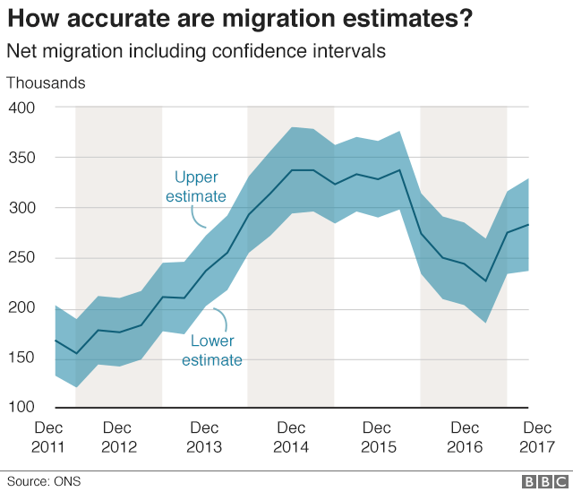 Chart showing margin of error in migration statistics