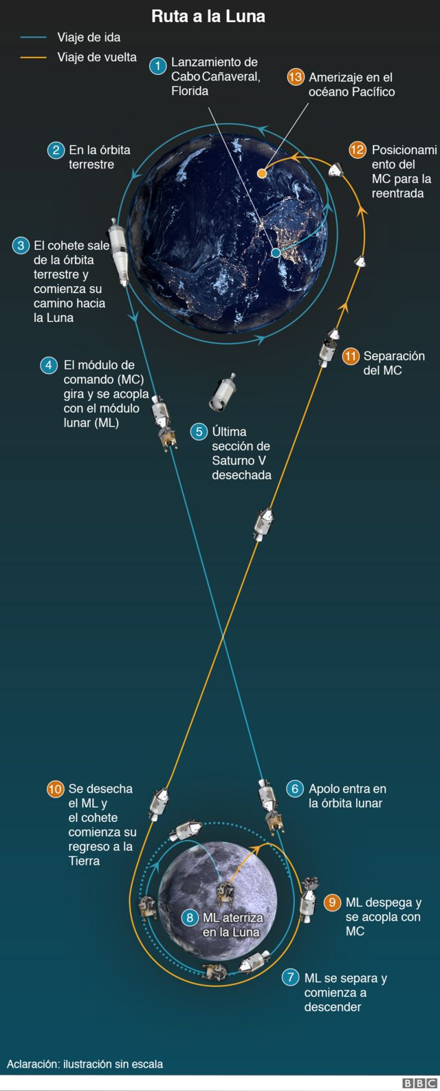 Infografía del viaje a la Luna