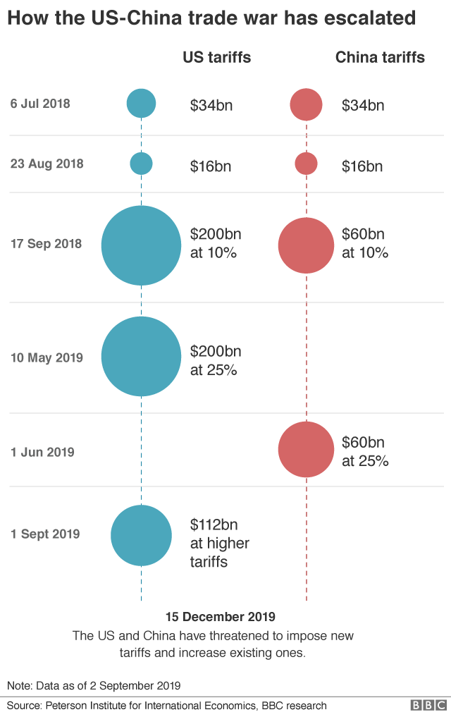 NEW Chart showing tariffs imposed by China and the US
