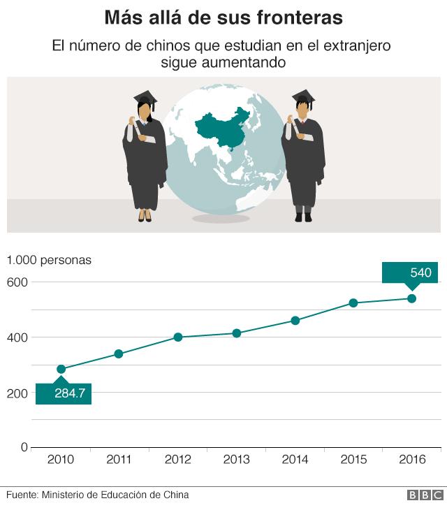 Gráfico que muestra el aumento de estudiantes chinos en el extranjero.