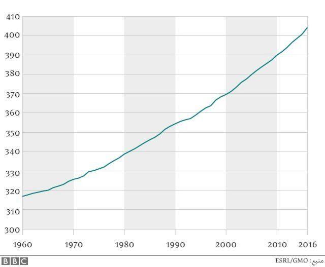 میانگین سالانه غلظت دی اکسید کربن در جو