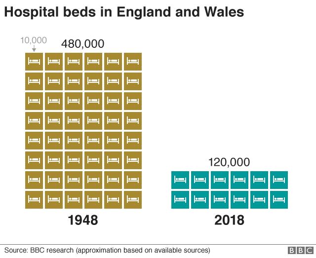 Hospital beds chart