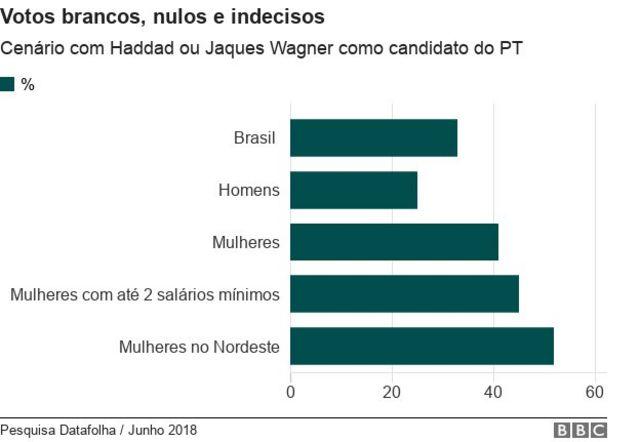 Gráfico com índices de indecisos nos cenários em que o PT lança outros candidatos no lugar de Lula