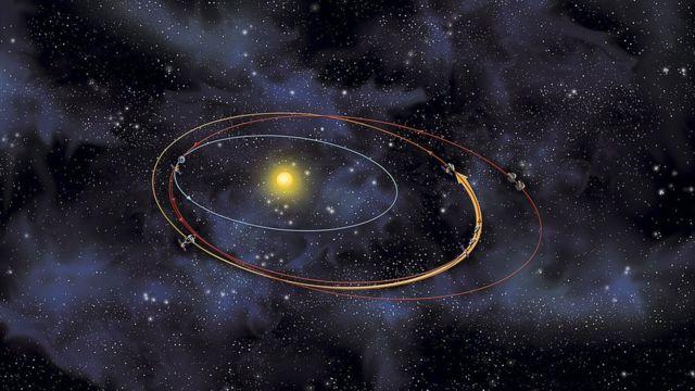 Ilustración de la órbita de un asteroide.