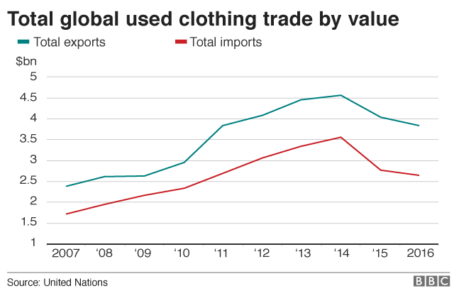 Chart showing global trade value