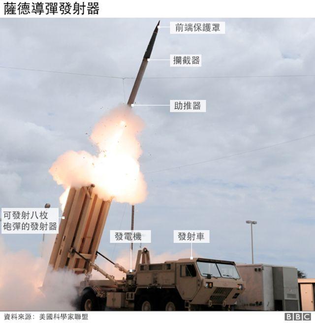 圖解:薩德導彈發射器