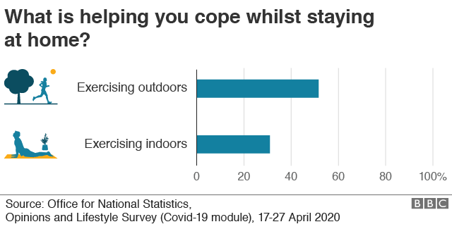 Chart showing about half of us (52%) find exercising outside helps us cope under the current conditions, while almost one in three of us (31%) find indoor workouts beneficial, ONS survey data suggests.