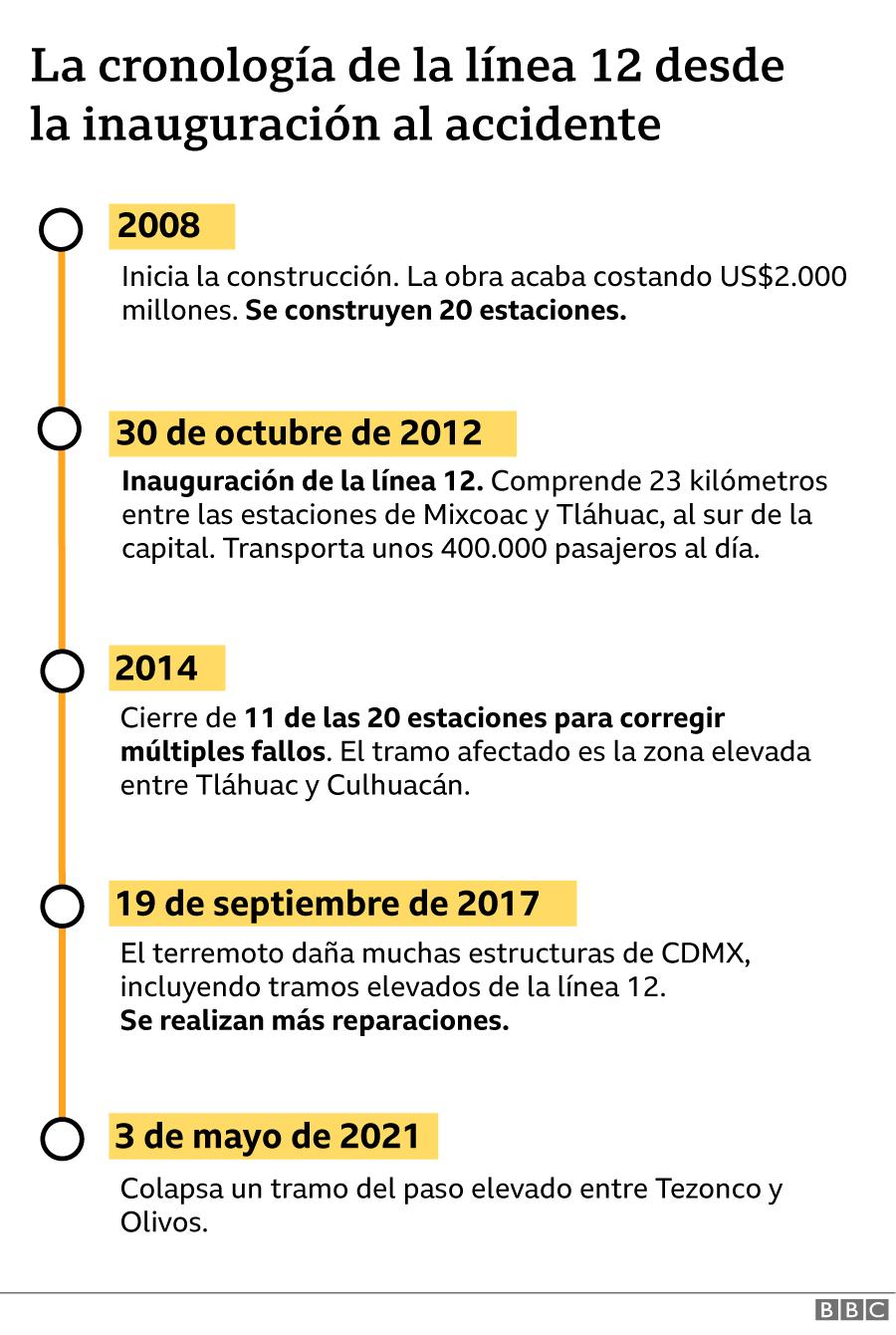 Timeline of line 12
