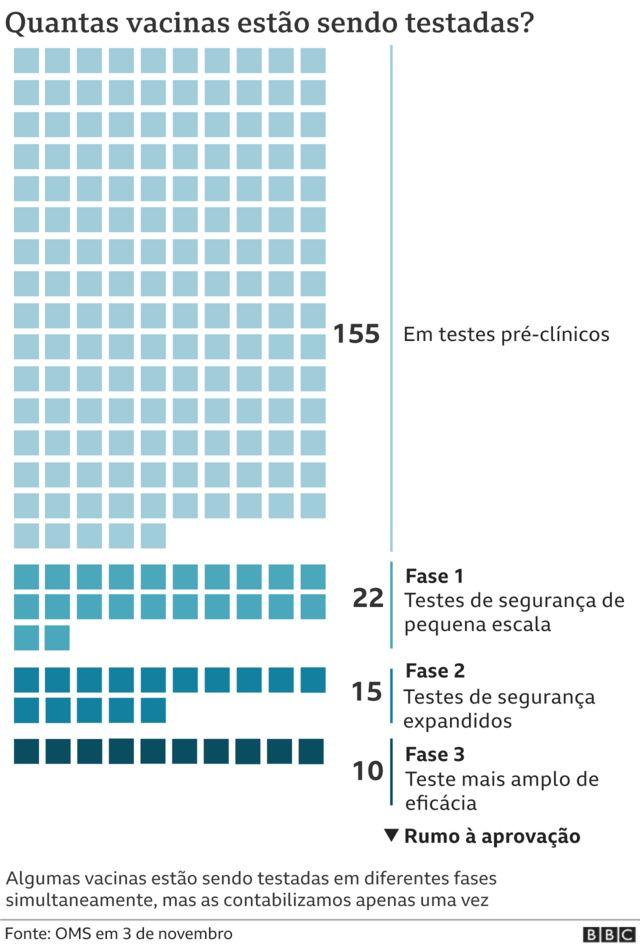 Gráfico mostra fase de testes das vacinas