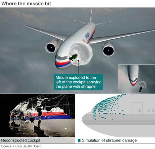 Simulasi ledakan MH17