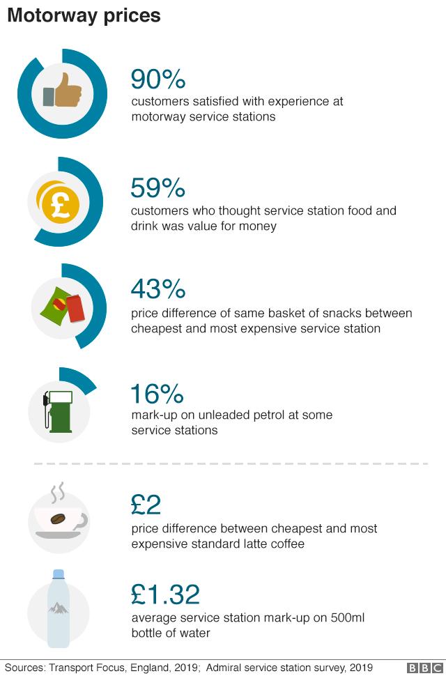 Motorway service station prices graphic