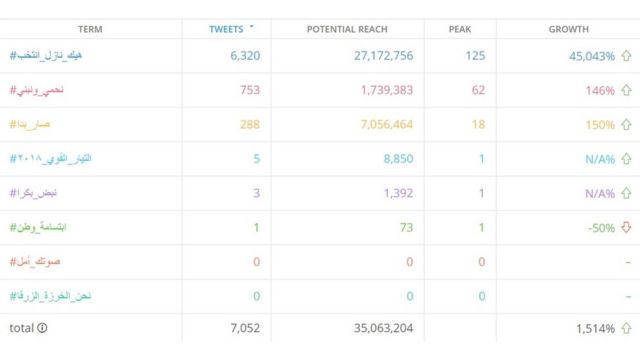 جدول يوضح عدد التغريدات ومدى تفاعل مستخدموا موقع تويتر مع هاشتاغ كل حزب من الأحزاب اللبنانية مقارنة بهاشتاغ شباب محافظة بعلبك الهرمل