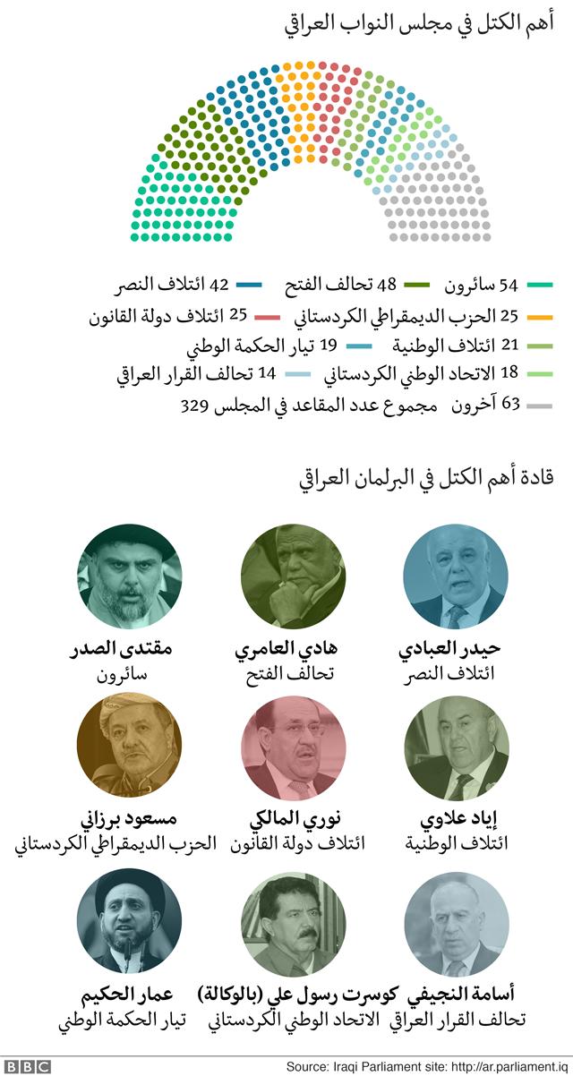 رسم بياني للمجلس النيابي العراقي