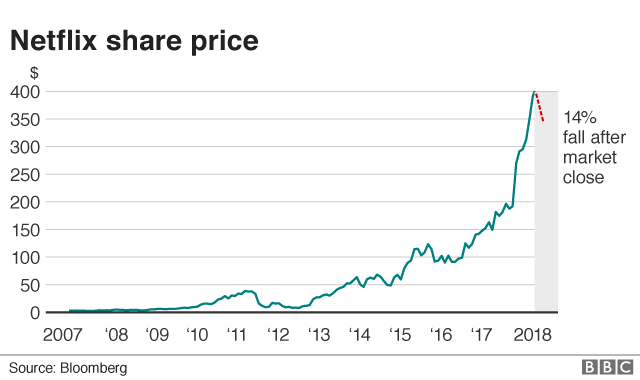 Netflix share price graph