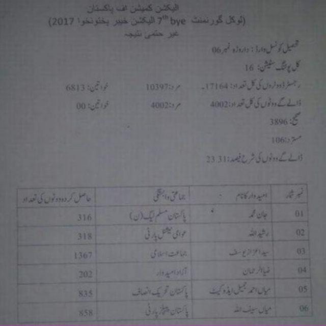 الیکشن کمیشن، ضمنی بلدیاتی انتخاب