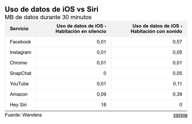 Uso de datos de iOS vs Siri